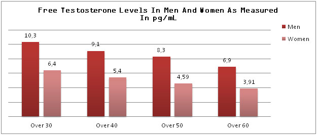 Free Testosterone In Men And Women